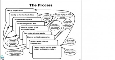 Participatory modelling process from Voionov